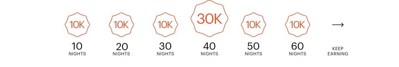 Milestone Bonus Tracker